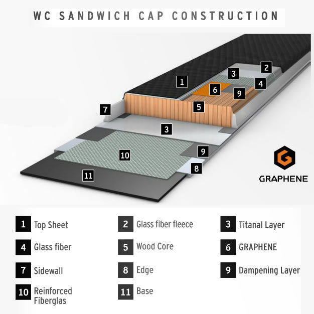 GRAPHENE WORLD CUP SANDWICH CAP CONSTRUCTION